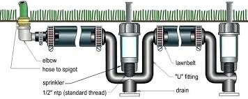anatomy of a sprinkler system in ground diy kit fire our