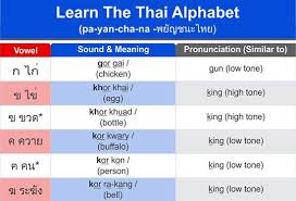 Abcd Chart In Hindi The Easy Thai Alphabet Chart