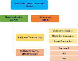 Data Center Construction Market - Global Report Analysis and ...