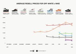 Nike Shoe Sales Chart Off White X Nike Sneakers An Analysis Of Resell Prices
