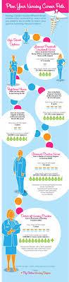 Plan Your Nursing Career Path Visual Ly