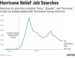 but interest in the hurricane recovery jobs has already started to decline