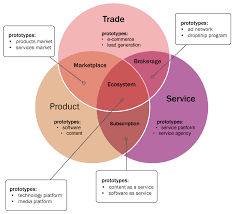 what is a business model business model archetypes smarter startup
