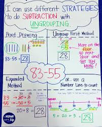 2 Digit Subtraction With Regrouping Anchor Chart