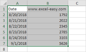 Excel Chart Axis Range Chart Axes In Excel Easy Excel Tutorial