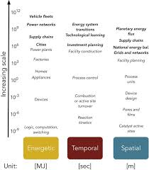 Chart Abstraction Jobs From Home New Discipline Proposed Macro Energy Systems The Science