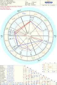 The Parents Of Jeffrey Epstein As Seen In The Natal Chart