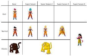 Super Saiyan God Vs Super Saiyan Blue Which Is Stronger Dbz