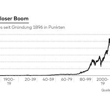 der unglaubliche Rekord des Dow Jones ...