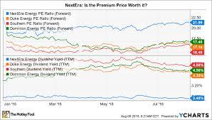 Is Nextera Energy Inc A Buy The Motley Fool