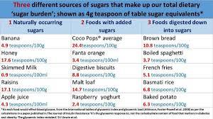 Dr David Unwin Food Charts