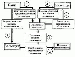 Курсовая работа на тему схема организации ипотечного кредитования Как альтернативу американской модели ипотечного кредитования в России пытаются создать систему