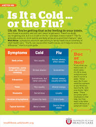 Cold Symptoms Vs Flu Symptoms Chart Is It A Cold Or The Flu University Of Utah Health