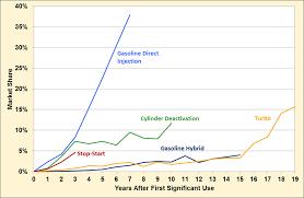 Gasoline direct injection market penetration