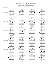 Left Handed Ukulele Chord Chart Pdf 37 Expository Ukulele Chord Chart Generator