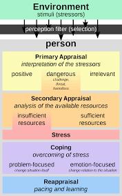 essays stress coping downsized disturbed ml essays stress coping