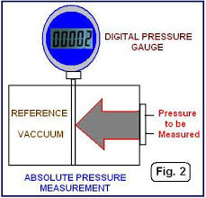 Beginners Guide To Differential Pressure Transmitters