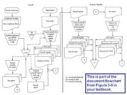 Accounting Flowchart Template Stunning Document Flowcharts Accounting Information Systems Flowchart Symbols