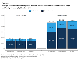 Georgia Families Health Plan Comparison Chart How Much Does Group Health Insurance Cost
