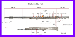 Flute Tuning Chart Tools Foster Flutes