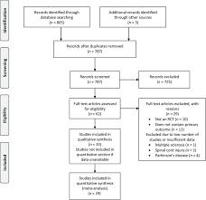 Prisma 2009 Flow Diagram Of Study Selection Rct Randomized
