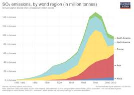 World Pollution Chart History Of Reducing Air Pollution From Transportation In The