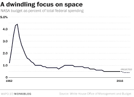 what humanity s history in space tells us about our future in the launches hit a nadir in 2004 when humans made 55 attempts at orbital flight a little more than one third of the peak hit in 1967