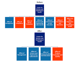 Cdrh Org Chart Cdrh Reorganization How Will It Impact Your Medical Device