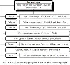Реферат Современные информационные технологии internet технологии Информационная технология классифицируется потипу информации рис 1 2