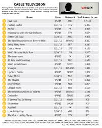 Dancing With The Stars Mad Men Top Social Tv Rankings