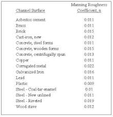 Pipe Surface Roughness Chart Manning Equation Open Channel Flow Calculator Archives Low