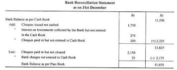 Bank Reconciliation Template Classy Bank Reconciliation Statement Adjustment Of Cash Book