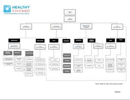 Chicago Department Of Transportation Organizational Chart City Of Chicago Public Health Our Structure
