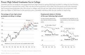 more parents finally get that college is a scam the article concludes there seems to be little doubt that the long term trend of more and more high school graduates going to college has halted