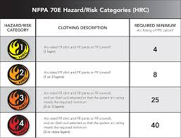 Nfpa 70e Hazard Risk Category Level Chart Nfpa 70e Hrc Related Keywords Suggestions Nfpa 70e Hrc