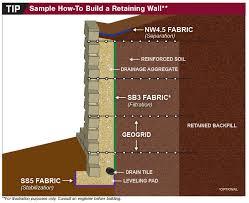 srw retaining wall geotextiles kuert