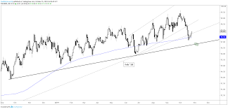 Us Dollar Technical Forecast Eur Usd Gbp Usd Usd Cad Dxy
