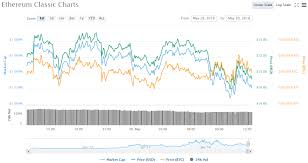 Ethereum Classic Difficulty Chart
