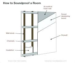 how to soundproof a bedroom door how to soundproof a bedroom door soundproof bedroom soundproof the laundry room