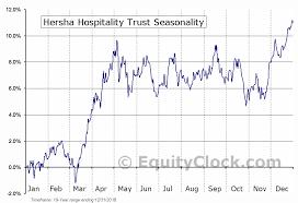 Ht Chart Hersha Hospitality Trust Nyse Ht Seasonal Chart Equity Clock
