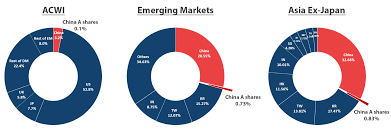 msci inclusion of domestic a shares is china s grand entrance onto world se