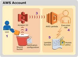 What Is Aws Lambda Webopedia Definition