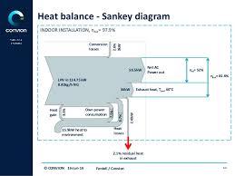 Heat Balance Chart Heat Sankey Diagrams