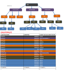 Sql Query Stored Procedure To Get Complete Organization Hierarchy