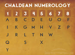 Numerology Birth Chart Reading Free Full Numerology Chart Core Numbers Name Birthday
