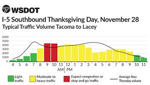 Thanksgiving Weekend Charts 2019 I 5 Lacey To Tacoma Wsdot