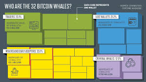 Bitcoin Wallet Chart The Whales Of Bitcoin Study Shows Their Impact On The