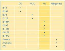Criteria For Refrigerant Selection