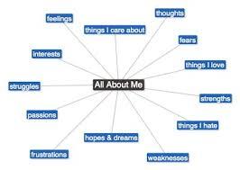 I Am Poems I Am Poem Writing Project Classroom