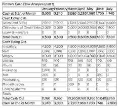 Cash Flow Projection For 3 Years See Cash Flow Projection